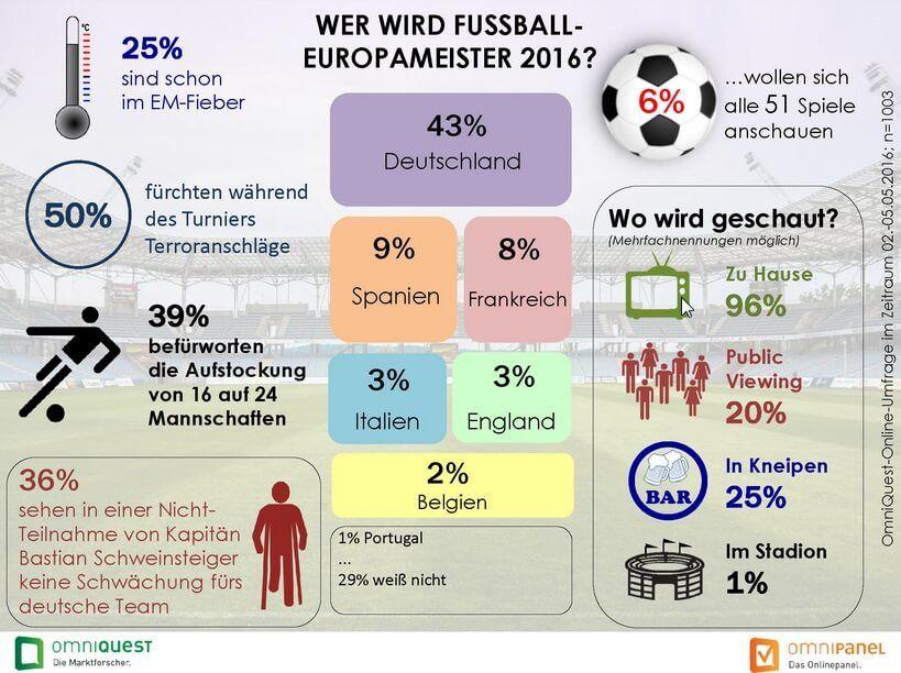 OmniCheck Fussball-EM - Übersicht