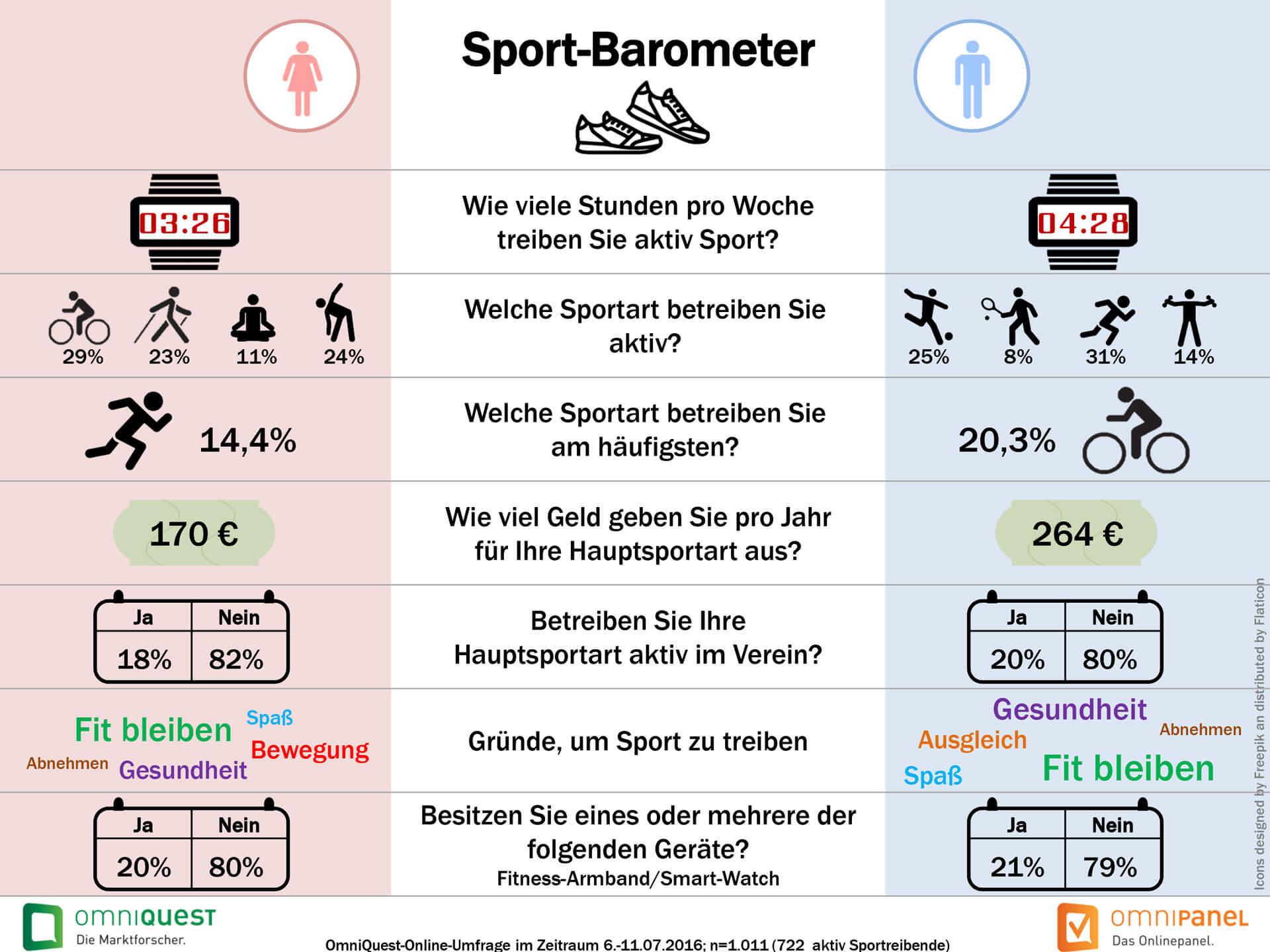 Sport-Barometer - Übersicht